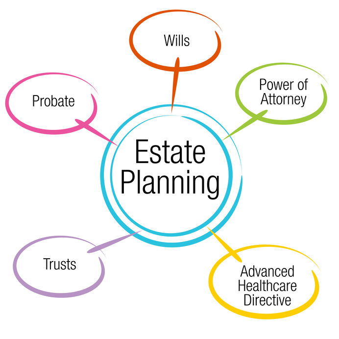estate planning las vegas